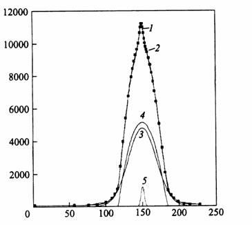 Угловые распределения аннигиляционных фотонов в пористых образцах кремния